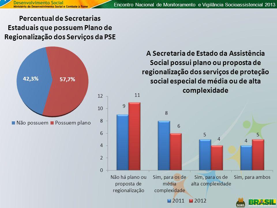 Percentual de Secretarias Estaduais que possuem Plano de Regionalização dos Serviços da PSE A Secretaria de Estado da Assistência Social possui plano