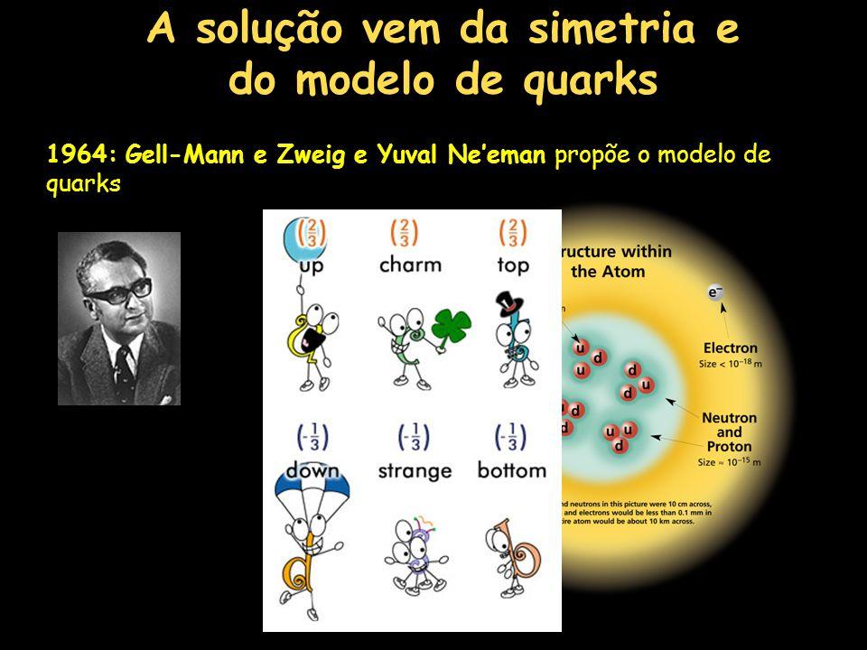 A solução vem da simetria e do modelo de quarks PN:1969 1964: Gell-Mann e Zweig e Yuval Neeman propõe o modelo de quarks