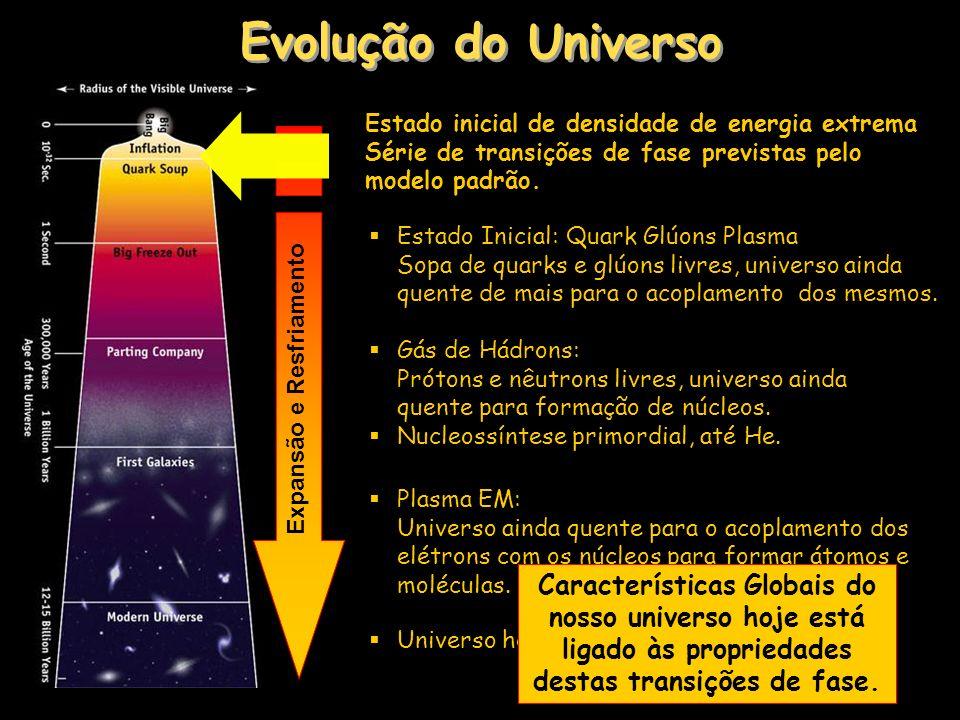 Evolução do Universo Estado inicial de densidade de energia extrema Série de transições de fase previstas pelo modelo padrão.