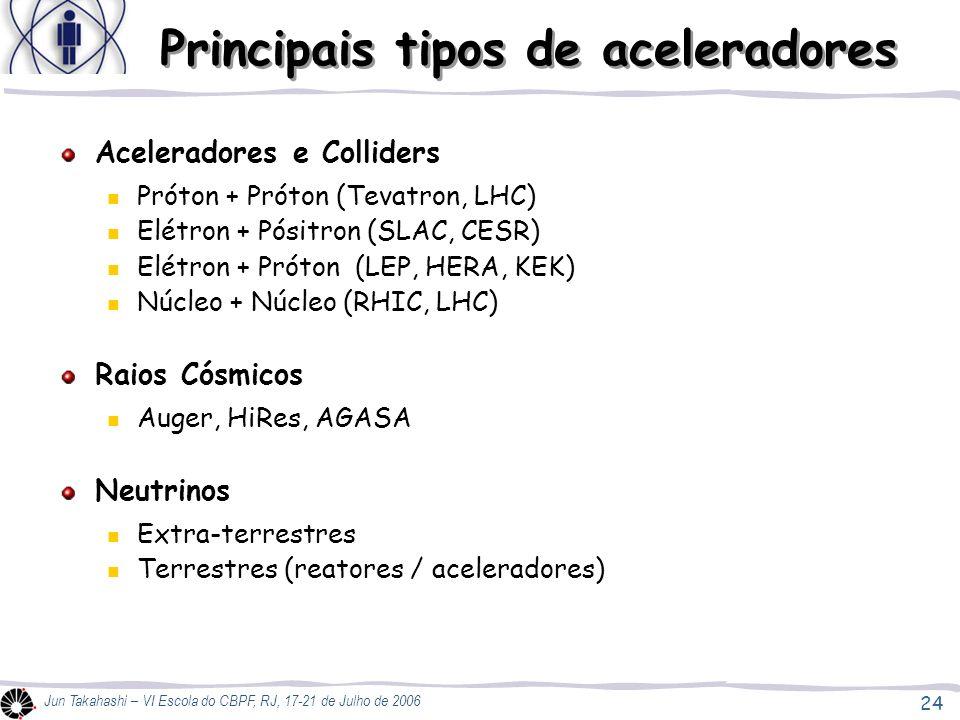 24 Jun Takahashi – VI Escola do CBPF, RJ, 17-21 de Julho de 2006 Principais tipos de aceleradores Aceleradores e Colliders Próton + Próton (Tevatron, LHC) Elétron + Pósitron (SLAC, CESR) Elétron + Próton (LEP, HERA, KEK) Núcleo + Núcleo (RHIC, LHC) Raios Cósmicos Auger, HiRes, AGASA Neutrinos Extra-terrestres Terrestres (reatores / aceleradores)