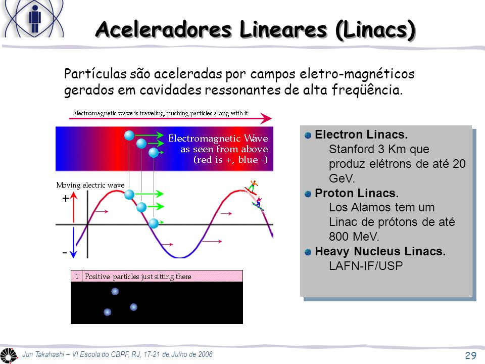 29 Jun Takahashi – VI Escola do CBPF, RJ, 17-21 de Julho de 2006 Partículas são aceleradas por campos eletro-magnéticos gerados em cavidades ressonantes de alta freqüência.