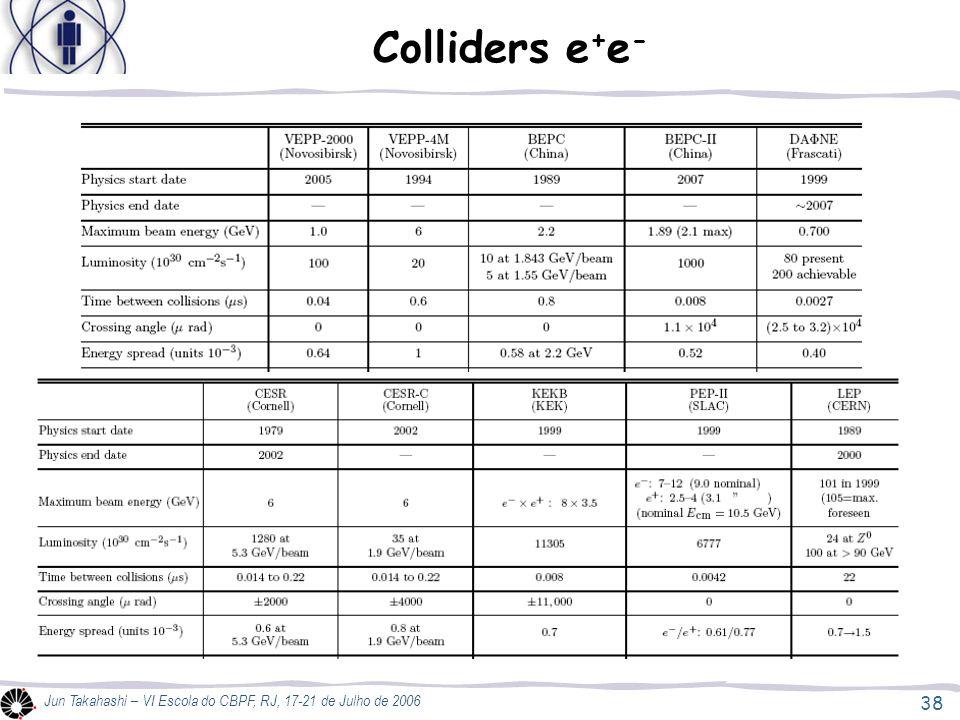 38 Jun Takahashi – VI Escola do CBPF, RJ, 17-21 de Julho de 2006 Colliders e + e -