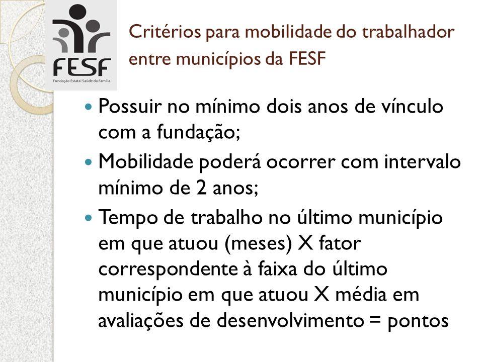 Critérios para mobilidade do trabalhador entre municípios da FESF Possuir no mínimo dois anos de vínculo com a fundação; Mobilidade poderá ocorrer com