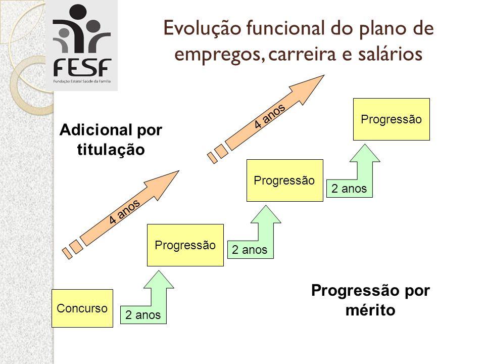 Evolução funcional do plano de empregos, carreira e salários Concurso Progressão 2 anos Progressão por mérito Adicional por titulação 4 anos