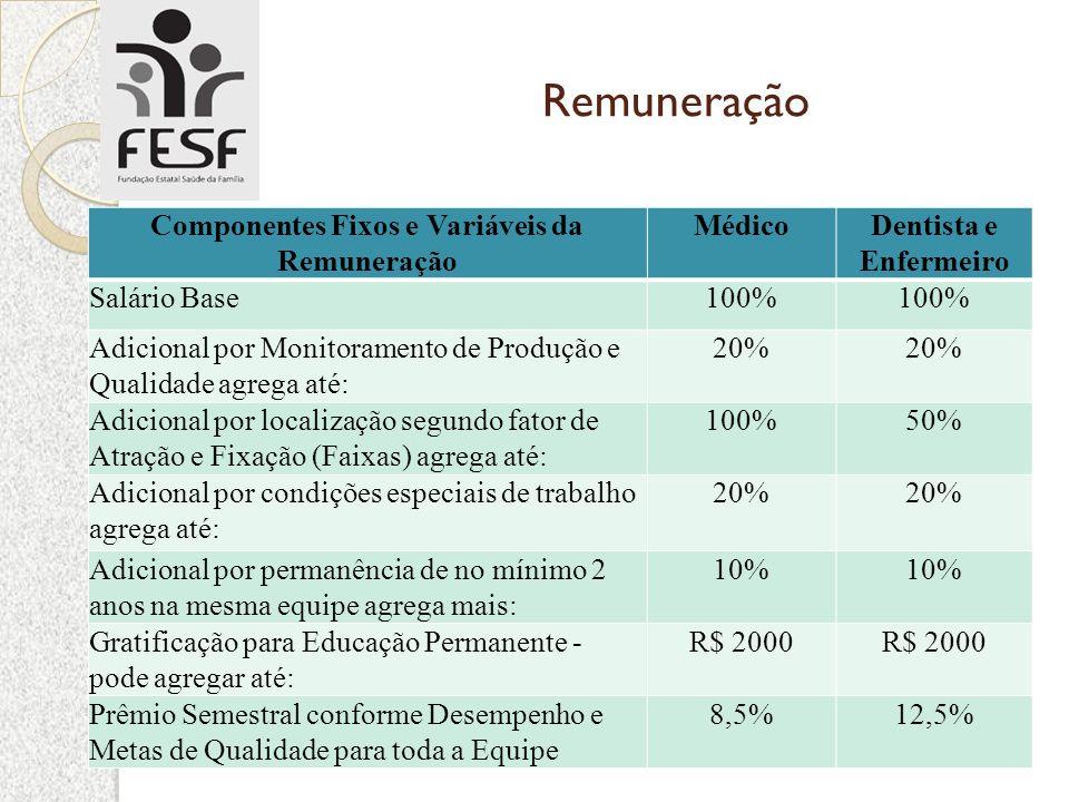 Remuneração Componentes Fixos e Variáveis da Remuneração MédicoDentista e Enfermeiro Salário Base100% Adicional por Monitoramento de Produção e Qualid
