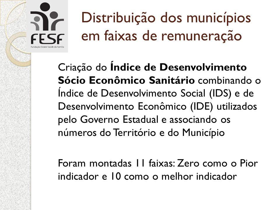 Distribuição dos municípios em faixas de remuneração Criação do Índice de Desenvolvimento Sócio Econômico Sanitário combinando o Índice de Desenvolvim