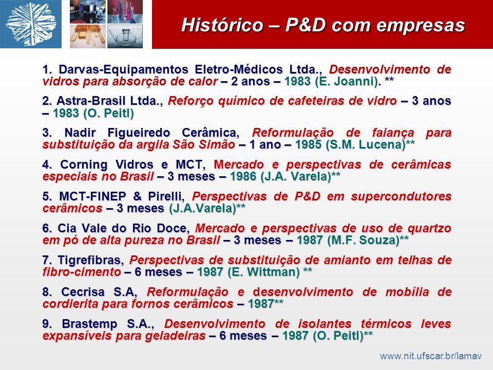 www.nit.ufscar.br/lamav Histórico – P&D com empresas 1. Darvas-Equipamentos Eletro-Médicos Ltda., Desenvolvimento de vidros para absorção de calor – 2