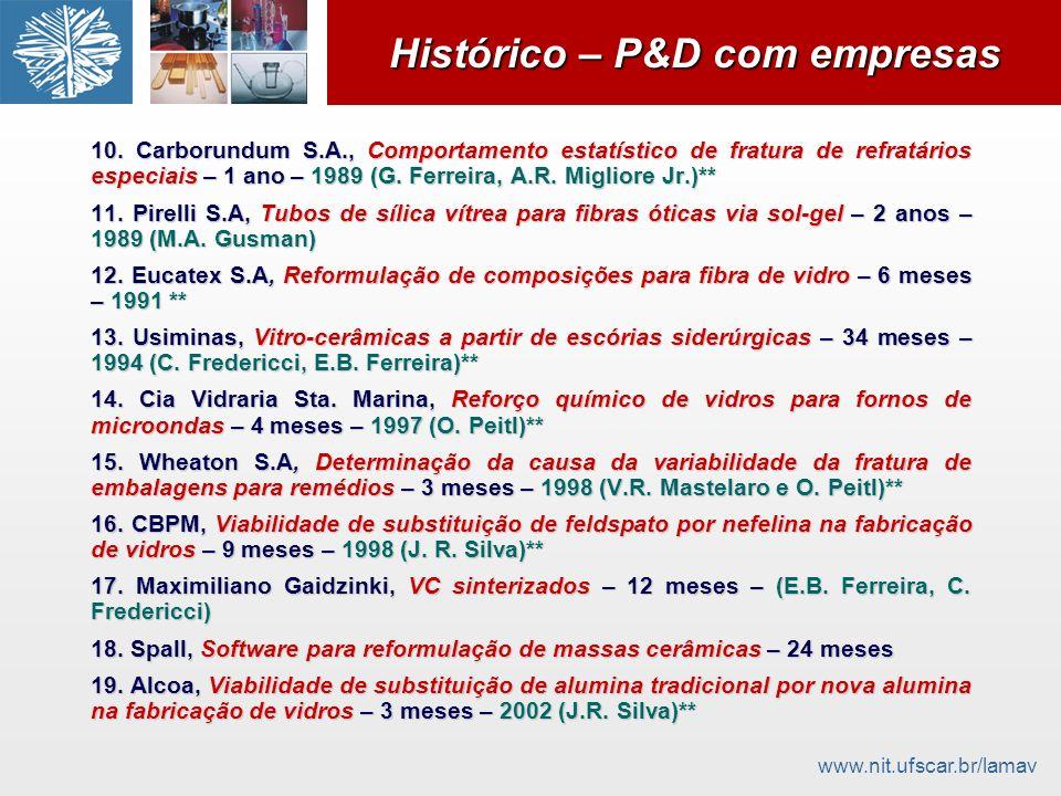 www.nit.ufscar.br/lamav Histórico – P&D com empresas 10. Carborundum S.A., Comportamento estatístico de fratura de refratários especiais – 1 ano – 198