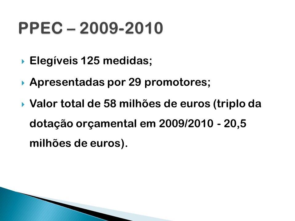 Elegíveis 125 medidas; Apresentadas por 29 promotores; Valor total de 58 milhões de euros (triplo da dotação orçamental em 2009/2010 - 20,5 milhões de
