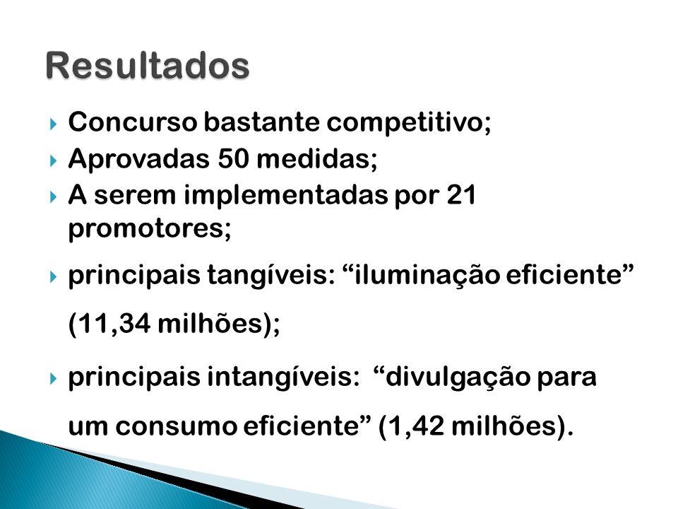 Concurso bastante competitivo; Aprovadas 50 medidas; A serem implementadas por 21 promotores; principais tangíveis: iluminação eficiente (11,34 milhõe