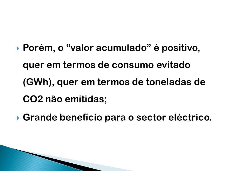 Porém, o valor acumulado é positivo, quer em termos de consumo evitado (GWh), quer em termos de toneladas de CO2 não emitidas; Grande benefício para o
