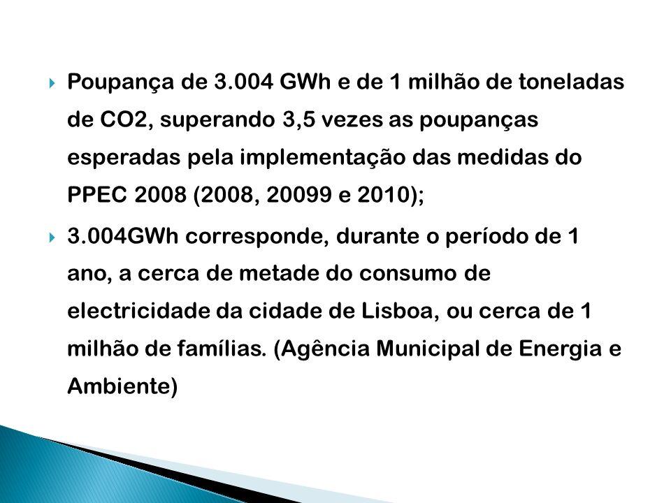 Poupança de 3.004 GWh e de 1 milhão de toneladas de CO2, superando 3,5 vezes as poupanças esperadas pela implementação das medidas do PPEC 2008 (2008,