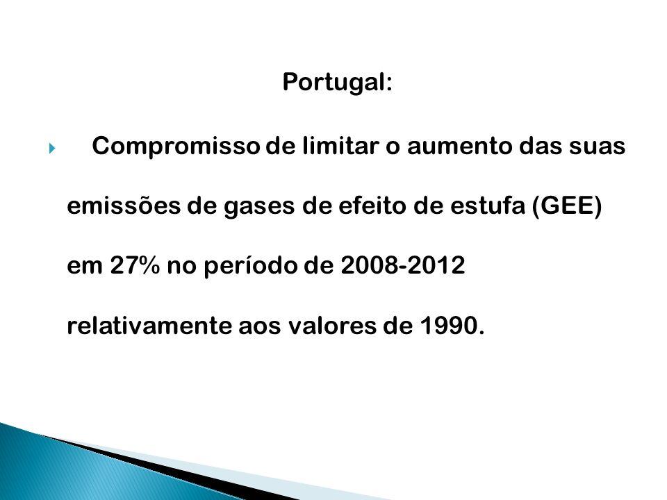 Portugal: Compromisso de limitar o aumento das suas emissões de gases de efeito de estufa (GEE) em 27% no período de 2008-2012 relativamente aos valor
