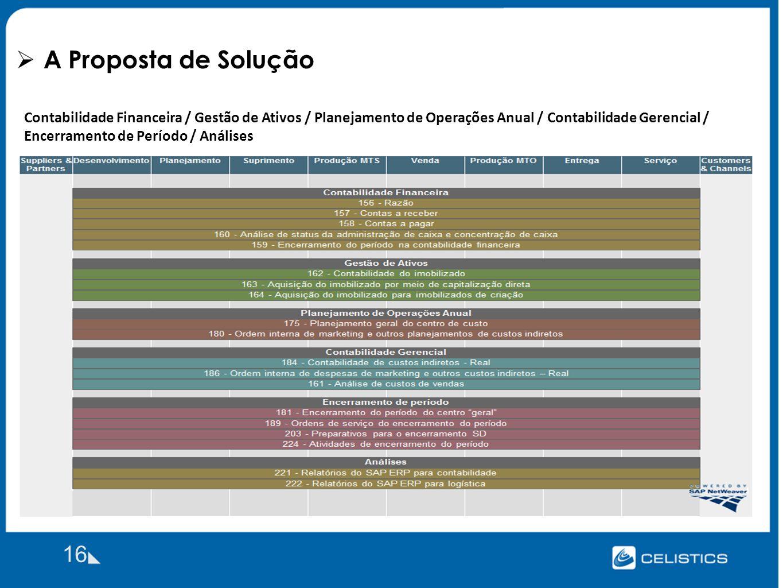 A Proposta de Solução 16 Contabilidade Financeira / Gestão de Ativos / Planejamento de Operações Anual / Contabilidade Gerencial / Encerramento de Período / Análises