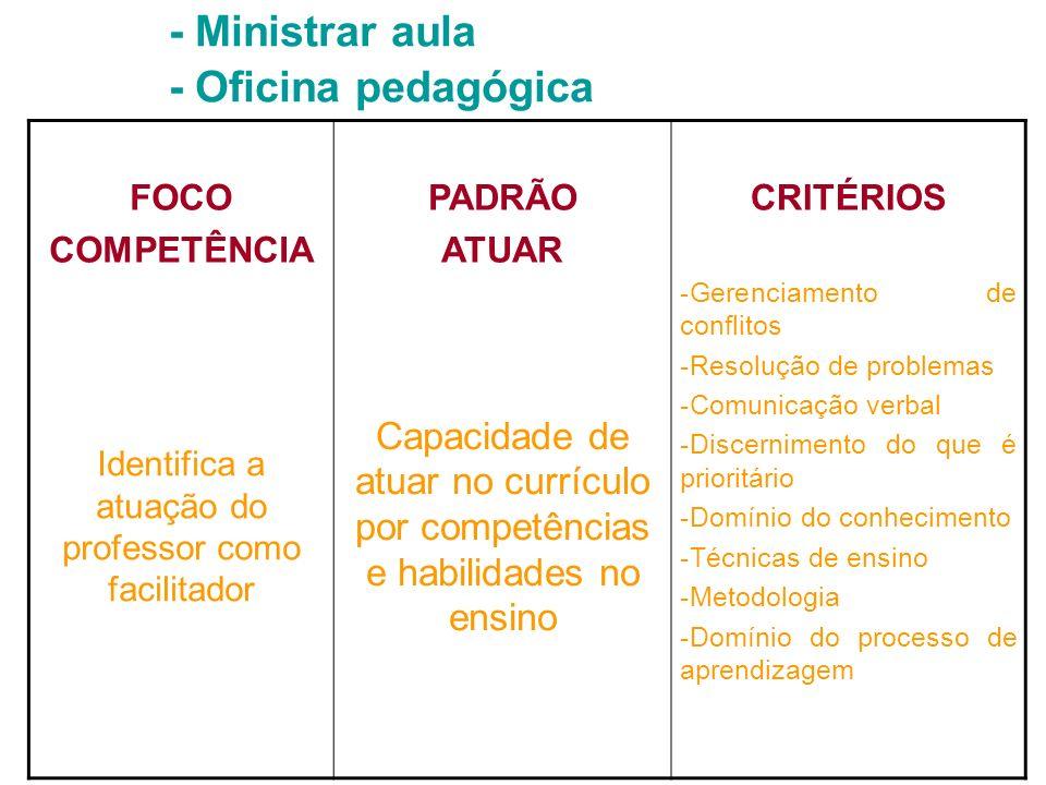 - Ministrar aula - Oficina pedagógica FOCO COMPETÊNCIA PADRÃO ATUAR CRITÉRIOS Identifica a atuação do professor como facilitador Capacidade de atuar n