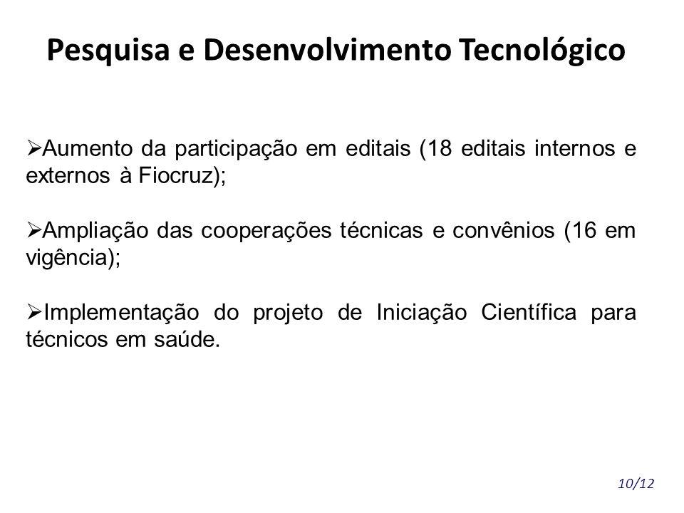 10/12 Pesquisa e Desenvolvimento Tecnológico Aumento da participação em editais (18 editais internos e externos à Fiocruz); Ampliação das cooperações