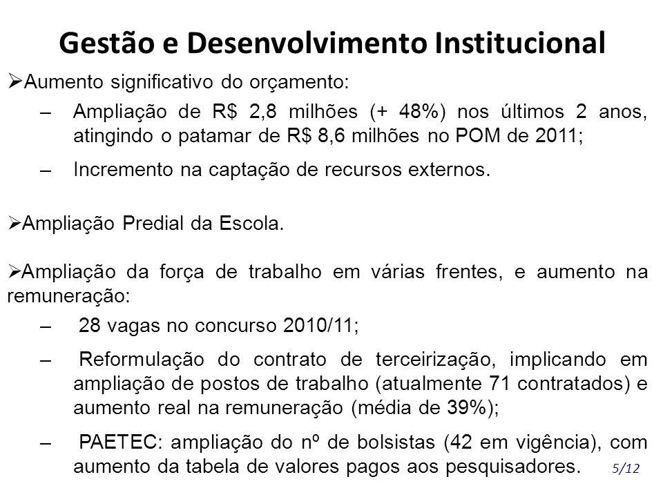 5/12 Gestão e Desenvolvimento Institucional Aumento significativo do orçamento: –Ampliação de R$ 2,8 milhões (+ 48%) nos últimos 2 anos, atingindo o p
