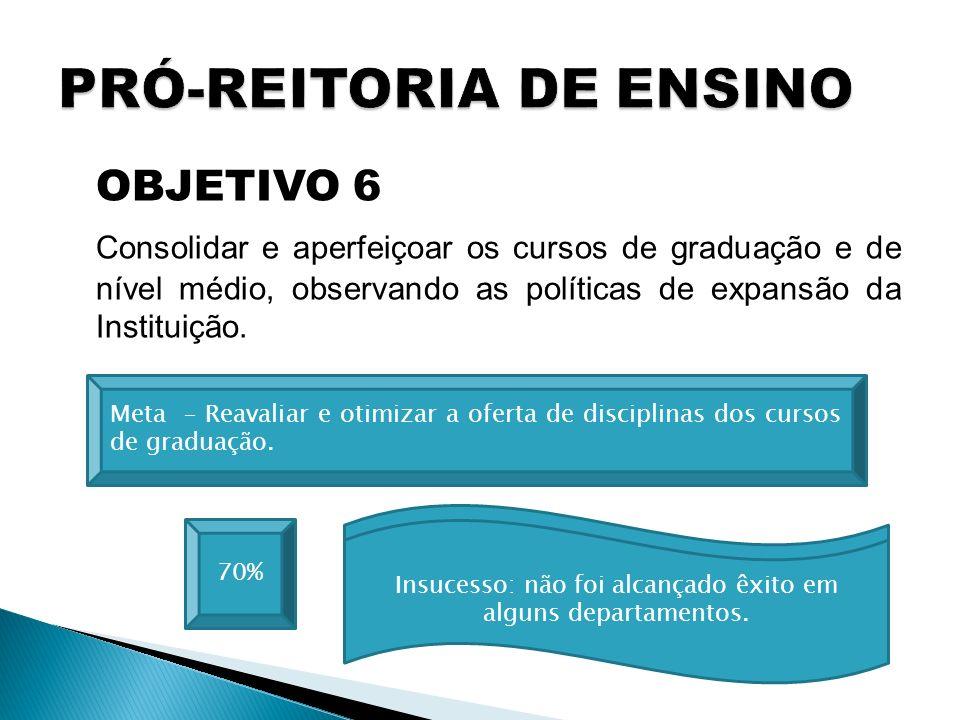 OBJETIVO 6 Consolidar e aperfeiçoar os cursos de graduação e de nível médio, observando as políticas de expansão da Instituição. 70% Meta – Reavaliar