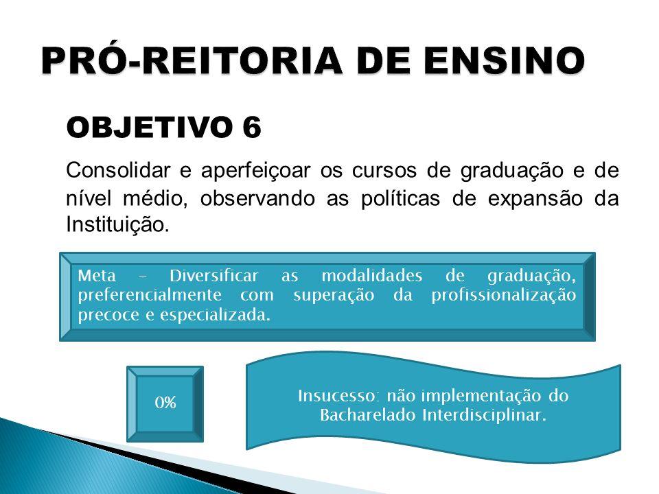OBJETIVO 6 Consolidar e aperfeiçoar os cursos de graduação e de nível médio, observando as políticas de expansão da Instituição. 0% Meta – Diversifica