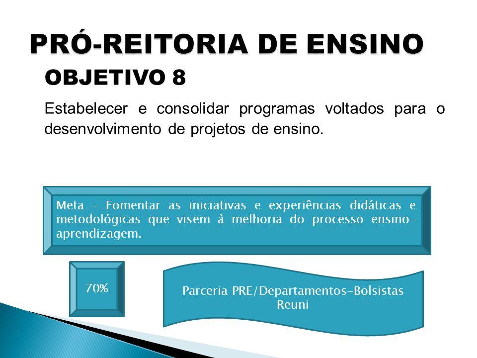 OBJETIVO 8 Estabelecer e consolidar programas voltados para o desenvolvimento de projetos de ensino. 70% Meta – Fomentar as iniciativas e experiências