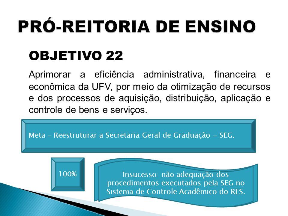 OBJETIVO 22 Aprimorar a eficiência administrativa, financeira e econômica da UFV, por meio da otimização de recursos e dos processos de aquisição, dis