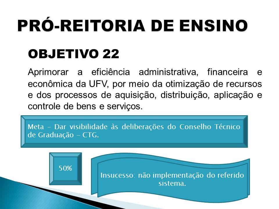 OBJETIVO 22 Aprimorar a eficiência administrativa, financeira e econômica da UFV, por meio da otimização de recursos e dos processos de aquisição, distribuição, aplicação e controle de bens e serviços.