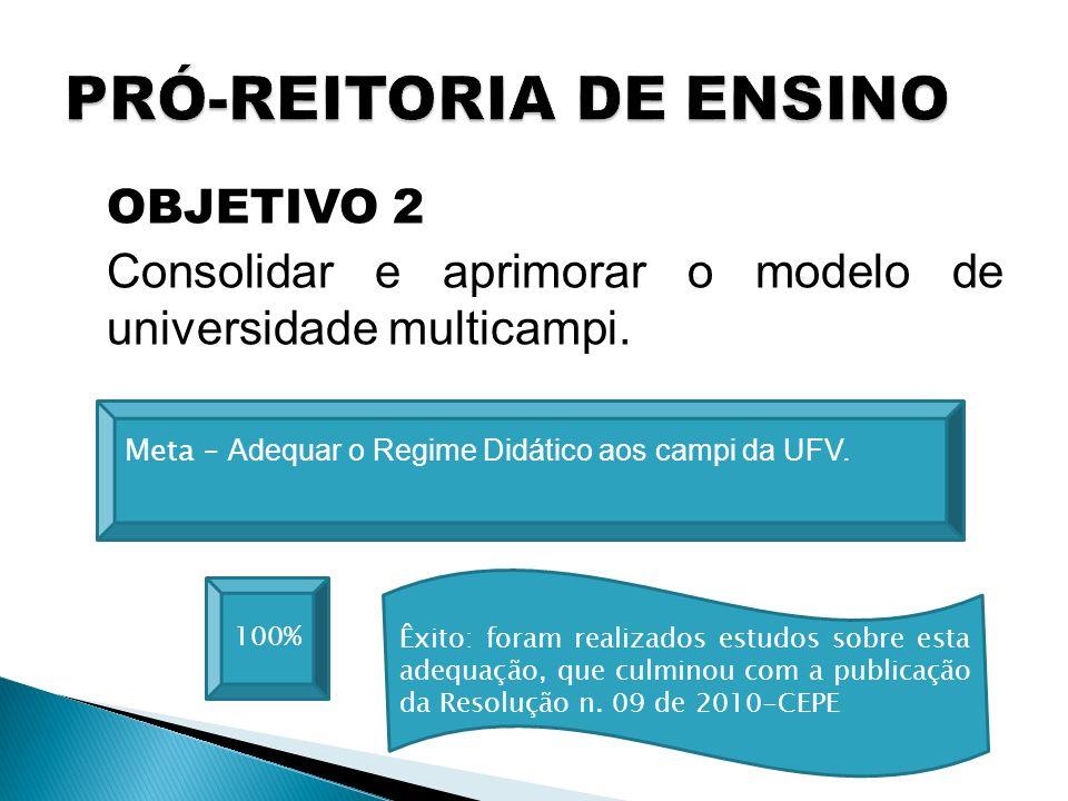 OBJETIVO 2 Consolidar e aprimorar o modelo de universidade multicampi. 100% Meta – Adequar o Regime Didático aos campi da UFV. Êxito: foram realizados