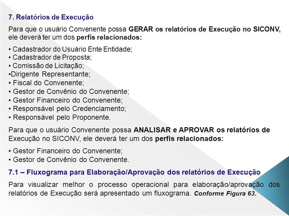 7. Relatórios de Execução Para que o usuário Convenente possa GERAR os relatórios de Execução no SICONV, ele deverá ter um dos perfis relacionados: Ca