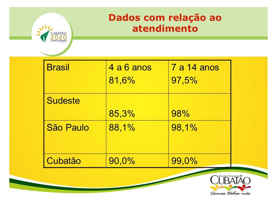 Dados com relação ao atendimento Brasil4 a 6 anos 81,6% 7 a 14 anos 97,5% Sudeste 85,3%98% São Paulo88,1%98,1% Cubatão90,0%99,0%