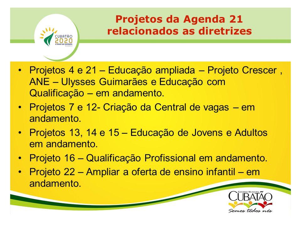 Projetos 4 e 21 – Educação ampliada – Projeto Crescer, ANE – Ulysses Guimarães e Educação com Qualificação – em andamento. Projetos 7 e 12- Criação da