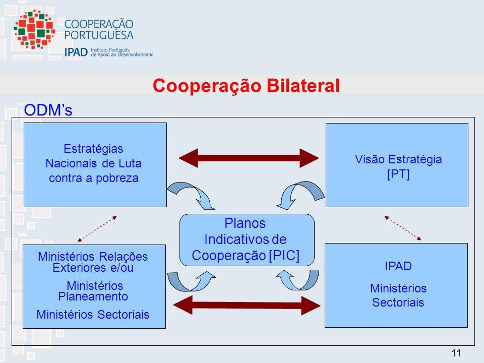 11 Cooperação Bilateral ODMs Ministérios Relações Exteriores e/ou Ministérios Planeamento Ministérios Sectoriais Visão Estratégia [PT] Planos Indicativos de Cooperação [PIC] Estratégias Nacionais de Luta contra a pobreza IPAD Ministérios Sectoriais