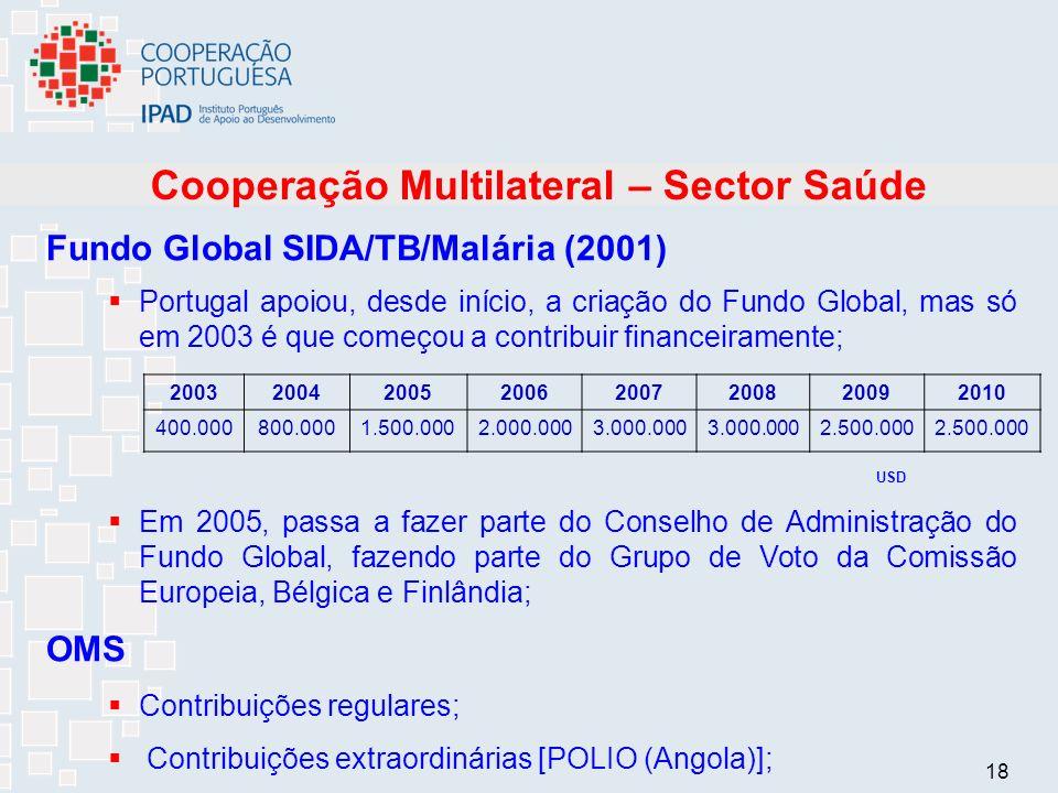 18 Cooperação Multilateral – Sector Saúde Fundo Global SIDA/TB/Malária (2001) Portugal apoiou, desde início, a criação do Fundo Global, mas só em 2003 é que começou a contribuir financeiramente; USD Em 2005, passa a fazer parte do Conselho de Administração do Fundo Global, fazendo parte do Grupo de Voto da Comissão Europeia, Bélgica e Finlândia; OMS Contribuições regulares; Contribuições extraordinárias [POLIO (Angola)]; 20032004200520062007200820092010 400.000800.0001.500.0002.000.0003.000.000 2.500.000