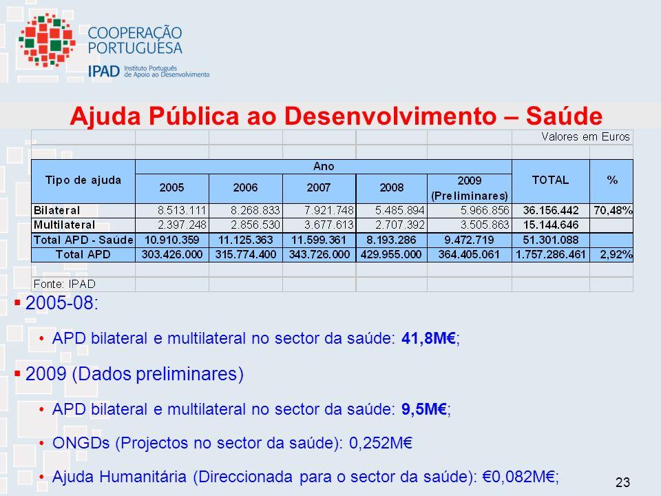 23 Ajuda Pública ao Desenvolvimento – Saúde 2005-08: APD bilateral e multilateral no sector da saúde: 41,8M; 2009 (Dados preliminares) APD bilateral e multilateral no sector da saúde: 9,5M; ONGDs (Projectos no sector da saúde): 0,252M Ajuda Humanitária (Direccionada para o sector da saúde): 0,082M;