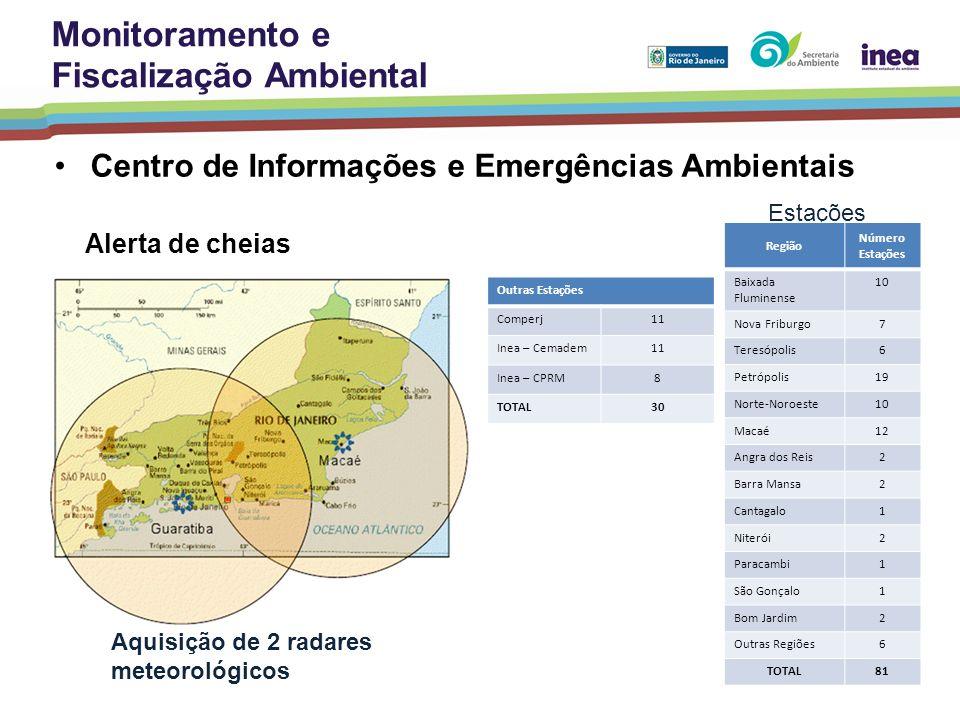 Centro de Informações e Emergências Ambientais Estações Aquisição de 2 radares meteorológicos Alerta de cheias Região Número Estações Baixada Fluminen