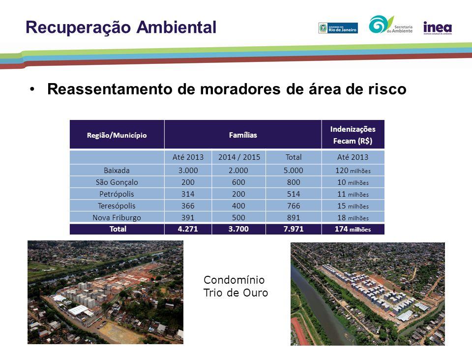 Reassentamento de moradores de área de risco Região/Município Famílias Indenizações Fecam (R$) Até 2013 2014 / 2015TotalAté 2013 Baixada3.0002.0005.00