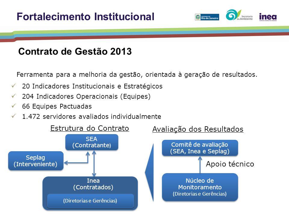 Ferramenta para a melhoria da gestão, orientada à geração de resultados. 20 Indicadores Institucionais e Estratégicos 204 Indicadores Operacionais (Eq