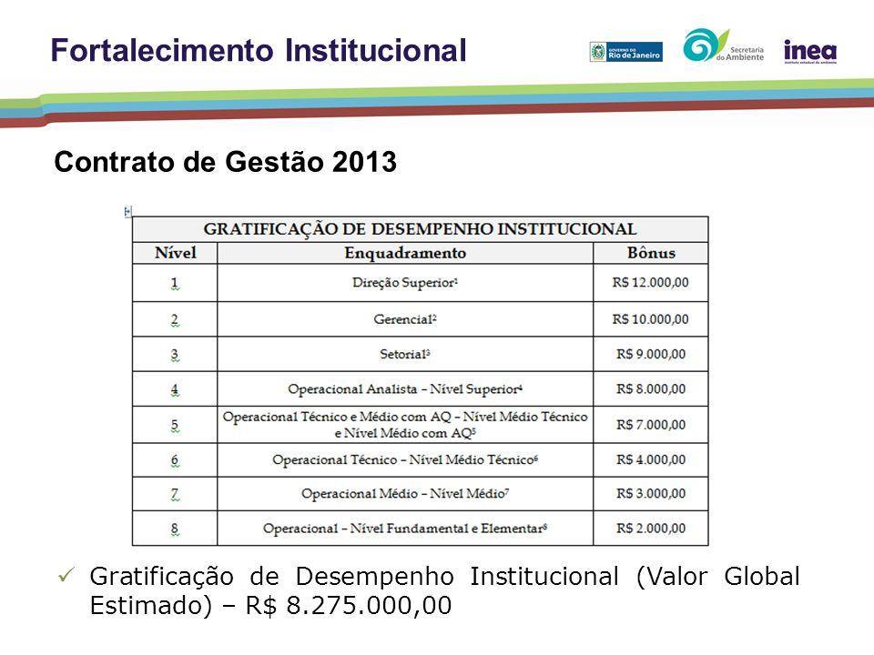 Gratificação de Desempenho Institucional (Valor Global Estimado) – R$ 8.275.000,00 Fortalecimento Institucional Contrato de Gestão 2013