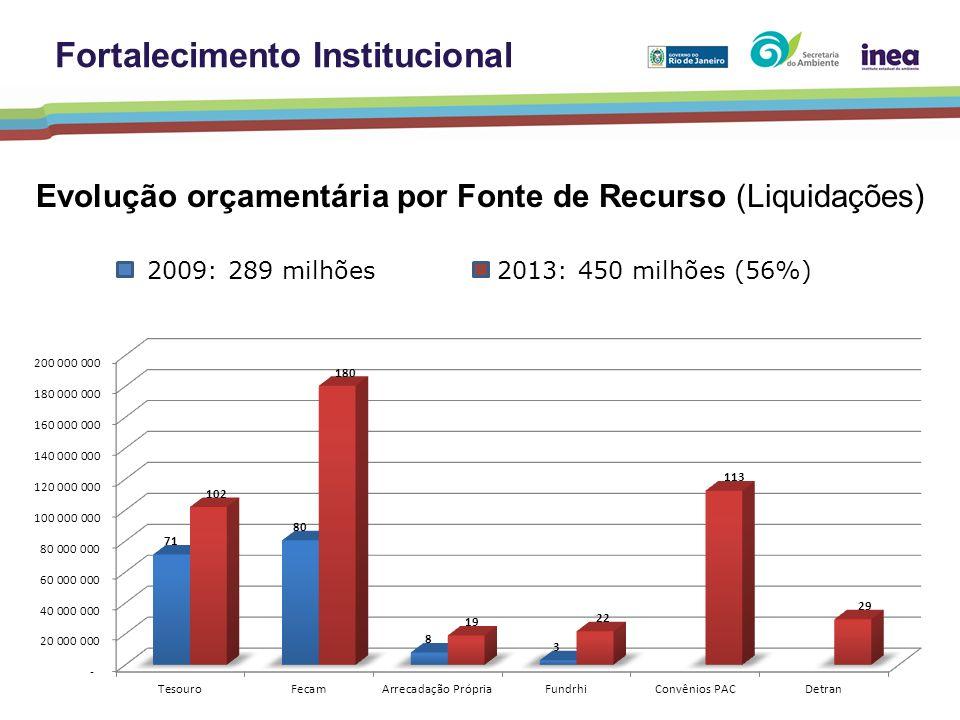 2009: 289 milhões 2013: 450 milhões (56%) Evolução orçamentária por Fonte de Recurso (Liquidações) Fortalecimento Institucional