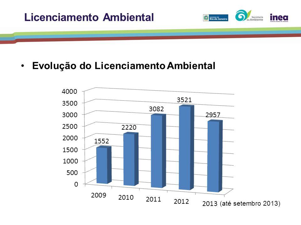 Evolução do Licenciamento Ambiental Licenciamento Ambiental (até setembro 2013)