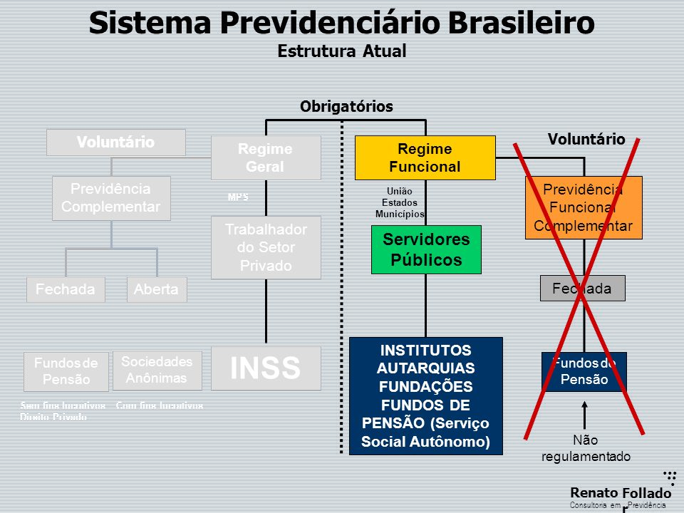 ...... RenatoFollado r Consultoria emPrevidência Regulamento