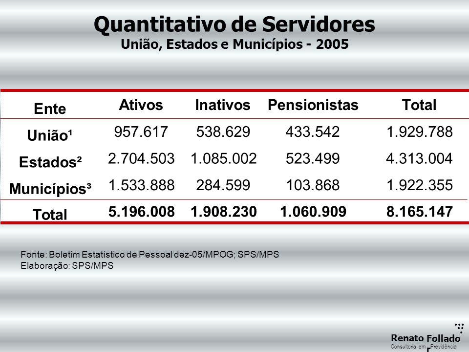 Investimentos dos Fundos de Pensão - 2005 - Fonte : SPC /2005