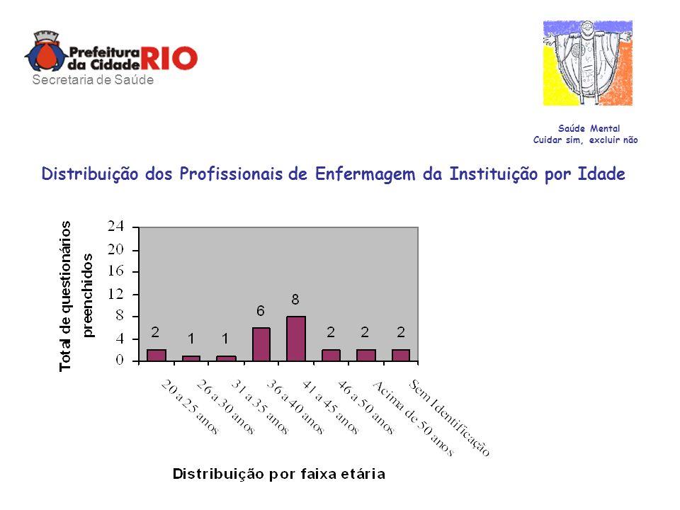 Saúde Mental Cuidar sim, excluir não Distribuição dos Profissionais de Enfermagem da Instituição por Idade Secretaria de Saúde