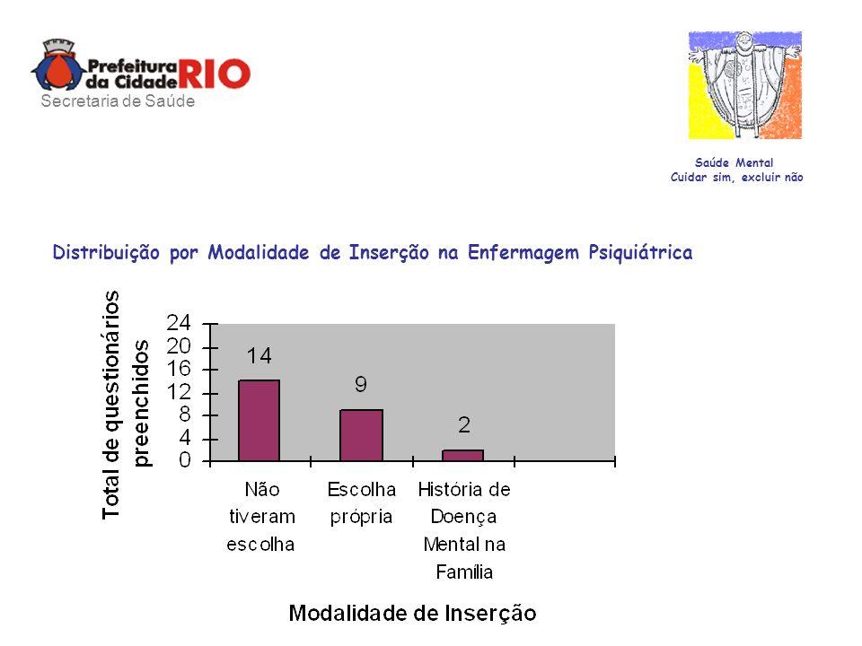 Saúde Mental Cuidar sim, excluir não Distribuição por Modalidade de Inserção na Enfermagem Psiquiátrica Secretaria de Saúde