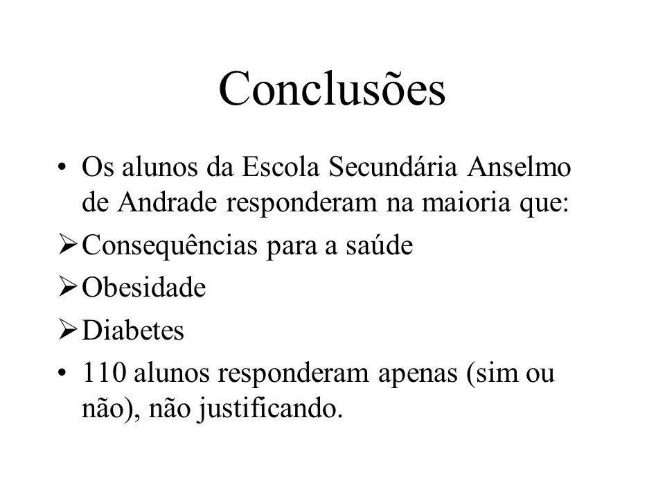 Conclusões Os alunos da Escola Secundária Anselmo de Andrade responderam na maioria que: Consequências para a saúde Obesidade Diabetes 110 alunos responderam apenas (sim ou não), não justificando.