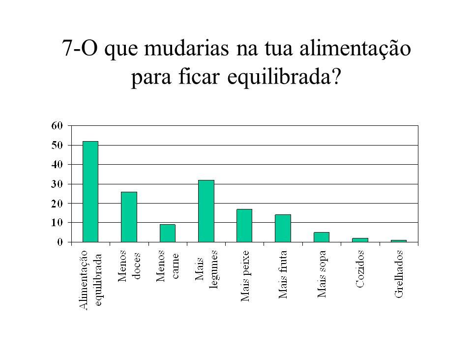 Conclusões Os alunos da Escola Secundária Anselmo de Andrade responderam na maioria que: Consequências para a saúde Obesidade Diabetes 110 alunos resp