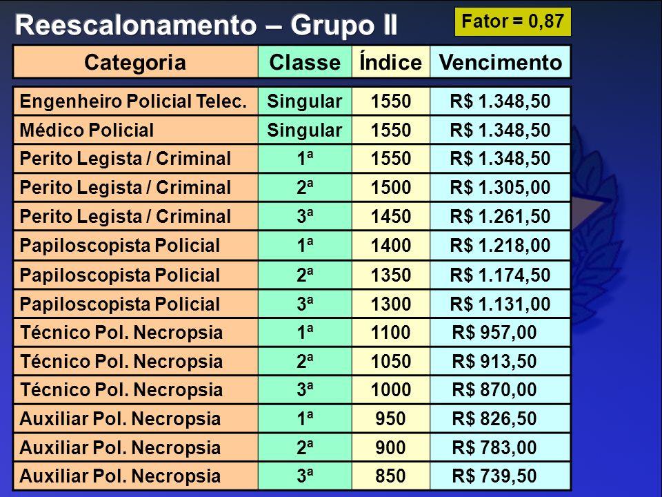 Engenheiro Policial Telec.Singular1550R$ 1.348,50 Médico PolicialSingular1550R$ 1.348,50 Perito Legista / Criminal1ª1550R$ 1.348,50 Perito Legista / C