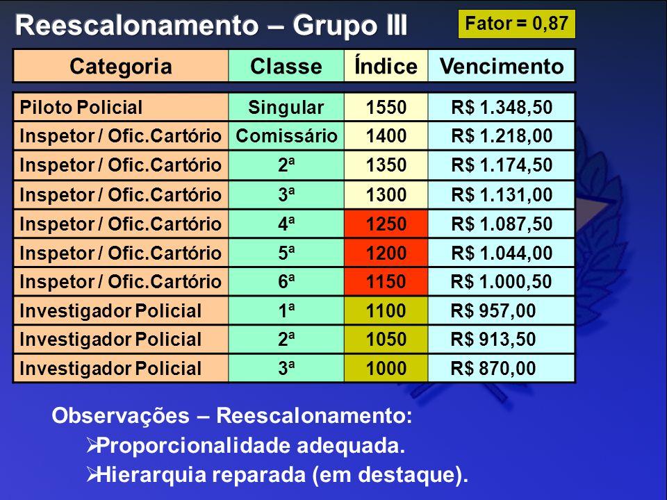 Piloto PolicialSingular1550R$ 1.348,50 Inspetor / Ofic.CartórioComissário1400R$ 1.218,00 Inspetor / Ofic.Cartório2ª1350R$ 1.174,50 Inspetor / Ofic.Car