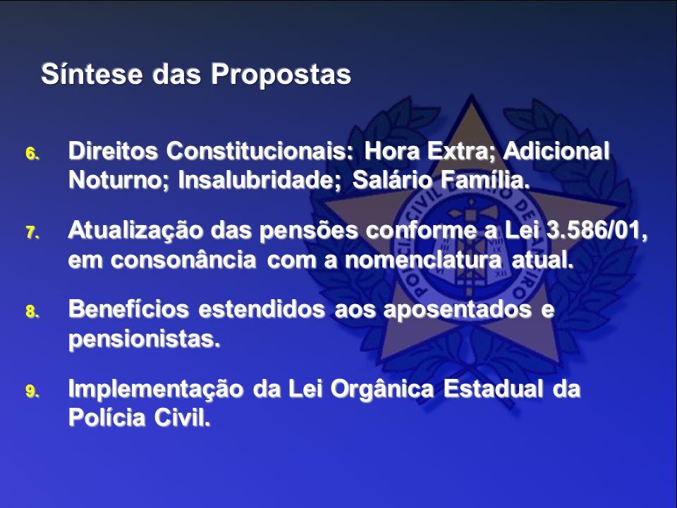 6. Direitos Constitucionais: Hora Extra; Adicional Noturno; Insalubridade; Salário Família. 7. Atualização das pensões conforme a Lei 3.586/01, em con
