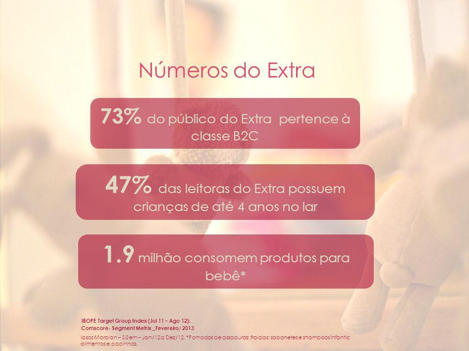 Números do Extra 47% das leitoras do Extra possuem crianças de até 4 anos no lar IBOPE Target Group Index (Jul 11 – Ago 12). Comscore- Segment Metrix