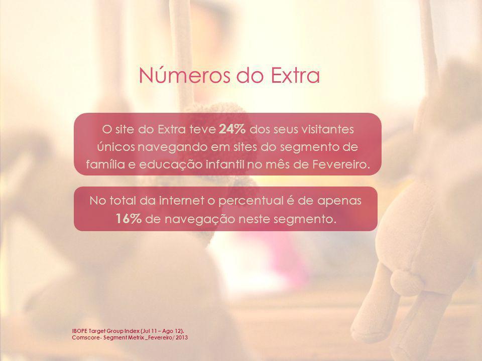Números do Extra O site do Extra teve 24% dos seus visitantes únicos navegando em sites do segmento de família e educação infantil no mês de Fevereiro